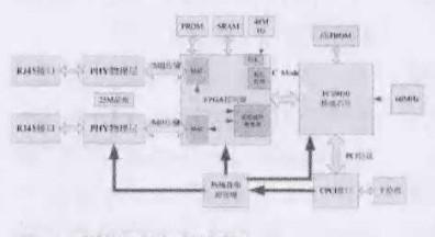 实现带CPCI接口模块的AFDX终端通讯系统的设计