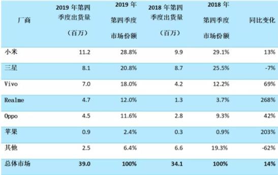 2019年Q4季度印度手機出貨量,小米穩步上升至4290萬部排名第一
