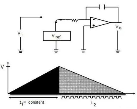 數字萬用表雙積分 ADC 的工作原理分析