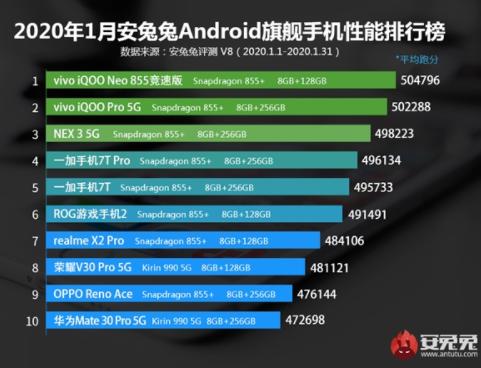 2020年1月Android手机安兔兔性能榜正式公布vivo系手机排行前三名