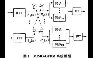 基于训练序列的MIMO-OFDM系统同步技术的改善方法