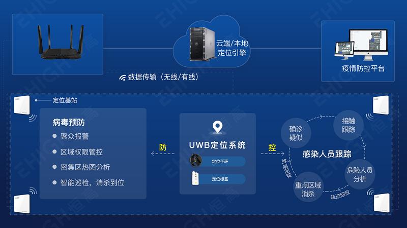 复工企业借UWB技术实现防控疫情智慧化管理
