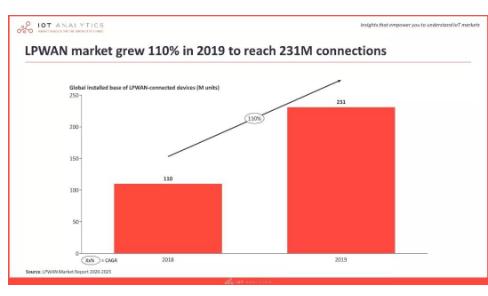 LoRa / NB-IoT市場需要了解什么