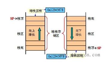 嵌入式里堆棧原理是怎么樣的如何進行純C實現
