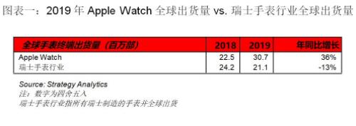Apple Watch在2019年的全球出货量超...