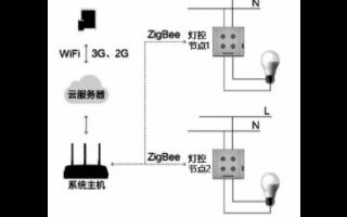 利用無線技術和觸摸按鍵實現智能家居照明控制系統的設計