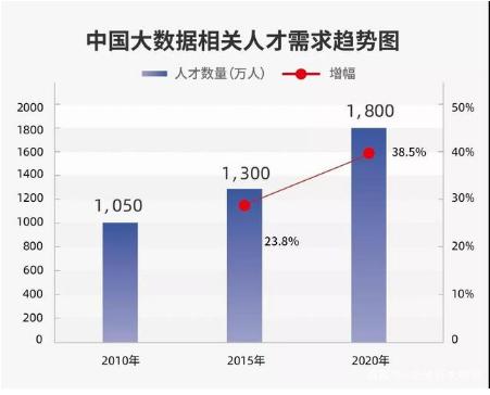 中国到2020年将产生1800万个大数据业机会