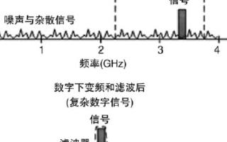 通過采用高速ADC技術實現1GHz帶寬RF數字化儀的設計