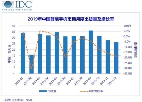 2019年第四季度中国智能手机市场的出货量总结分...