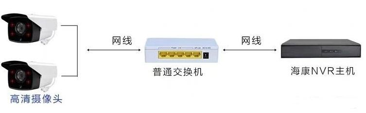 监控网线超长的三种解决办法