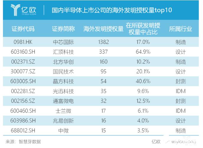 2019年国内半导体产业芯片设计专利数同比增长73.4%