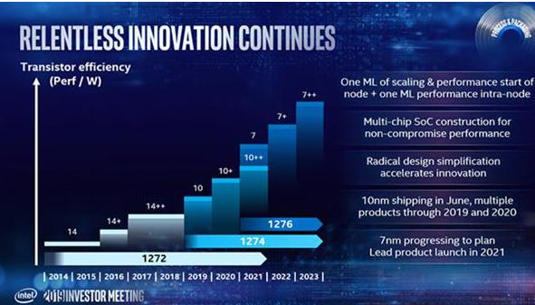 2022年Intel会推出7nm工艺的CPU处理器