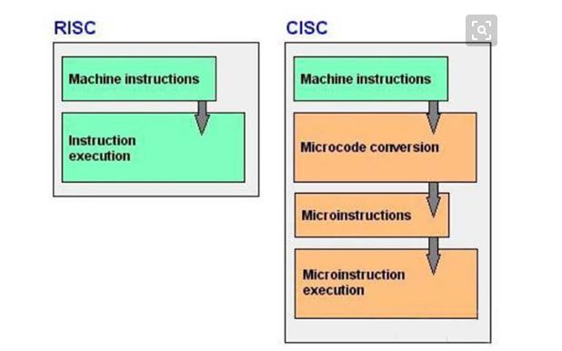 RISC和CISC架构有什么区别