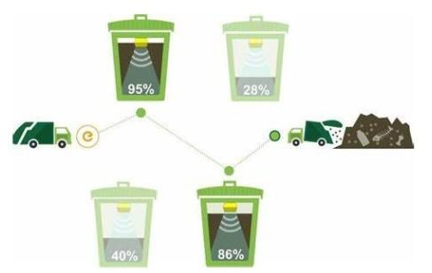 智能垃圾管理传感器预计到2023年增幅将达到36.5%