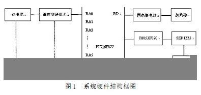 PIC單(dan)片機(ji)實(shi)現多回路溫度控制(zhi)系(xi)統的設計(ji)