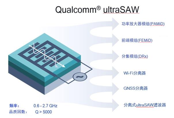 高通正式推出了ultraSAW滤波器