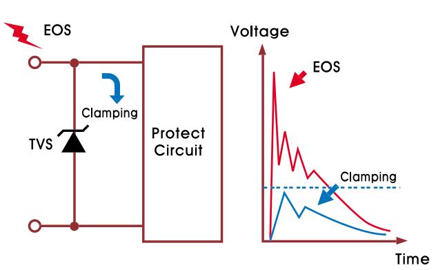 针对数据传输的电路保护该选多少电容的TVS?