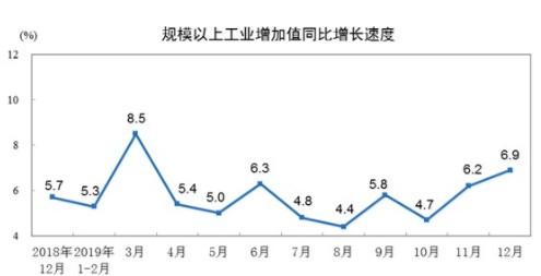 規模以上12月份工業增加值6.9%,1-2月份同比增長5.7%