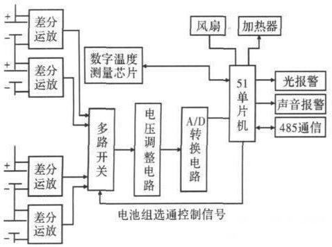 串聯鋰離子電池組(zu)檢測系統(tong)設計(ji)