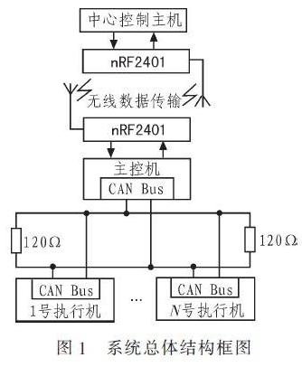 基于CAN總線和無線技術的輸液網絡化監控系統設計