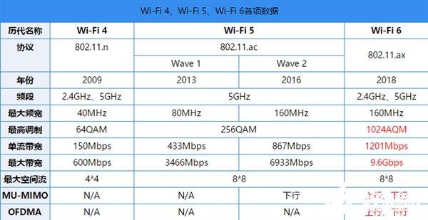 Wi-Fi6有何特别?和5G又有什么关系?