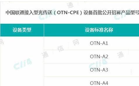 聯通OTN-CPE設備首批招募華為、中興、烽火等中標