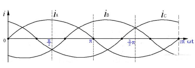 零线电流产生的原因及解决办法