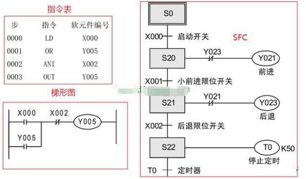 三菱plc编程用什么语言