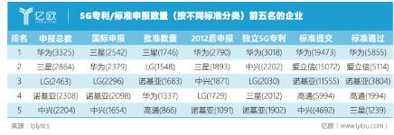 韩国的5G发展情况怎样