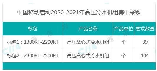 中国移动正式启动了2020-2021年高压冷水机组集中采购项目