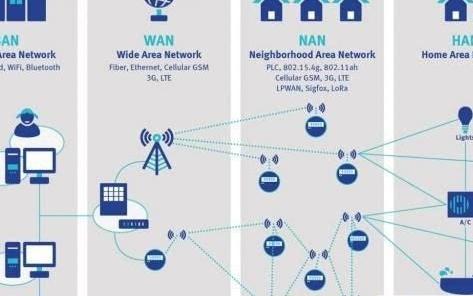 智能电表的通信难题及实用的解决方案介绍