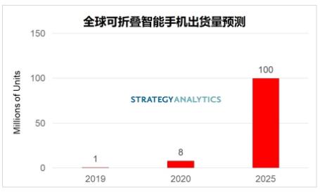 2019-2025年的全球可折疊智能手機出貨量預測分析