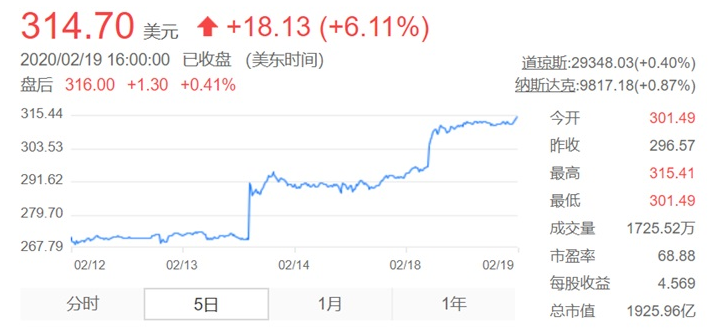 英伟达股价创历史新高,涨幅达到了6%