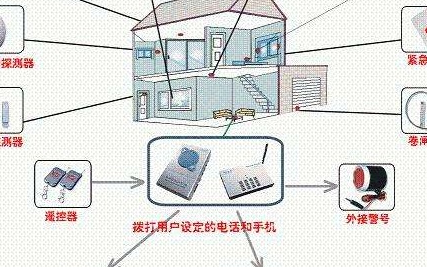 火灾报警系统中的应用技术综合利用及发展