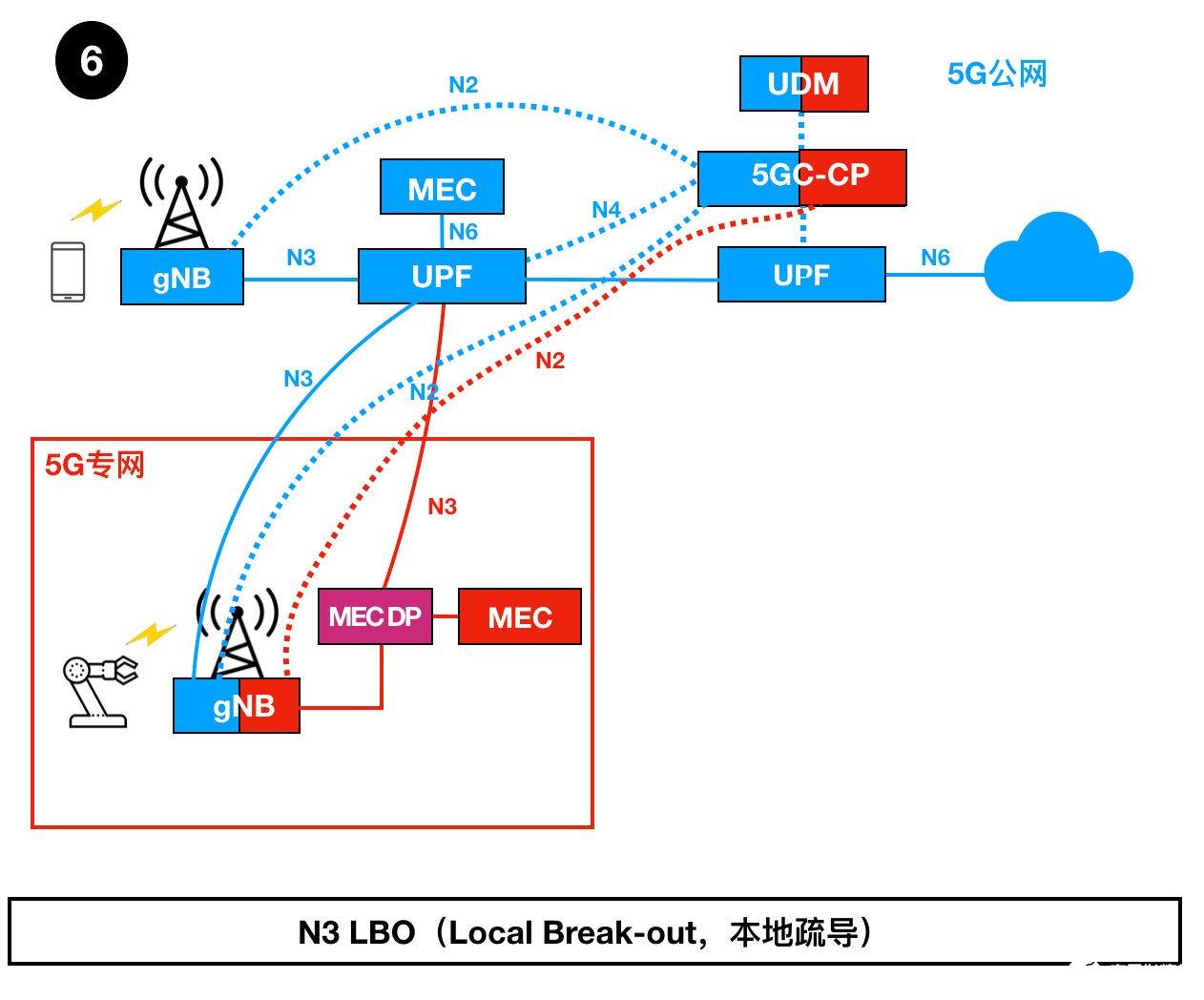如何部署5G专网