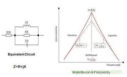 EMC磁珠与EMI磁珠的基本特性解析