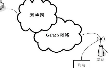 基于ARM控制器和GPRS技术网络实现配变监控系统的设计