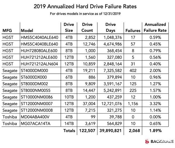 Backblaze发布2019年度硬盘故障率报告 这款硬盘年化故障率为零