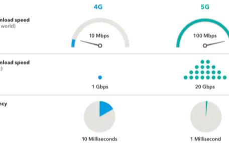 無線技術更迭進化,5G時代你準備好了嗎