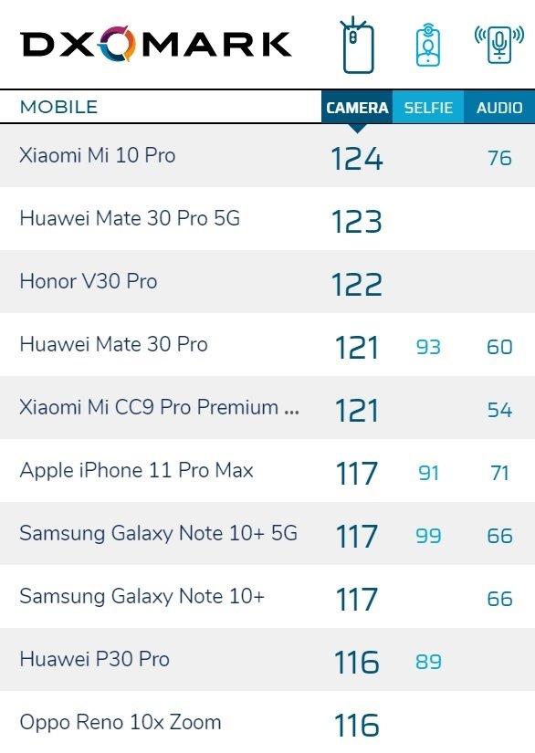 小米10Pro DXOMark相机评分超越华为Mate 30 Por 5G版 1亿像素CMOS名副其实