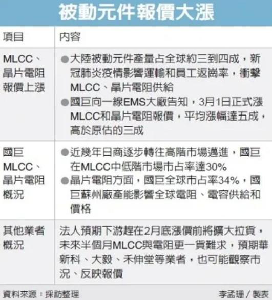 國巨MLCC價格漲五(wu)成,電阻報(bao)價也(ye)增加