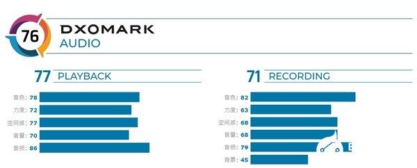 小米10Pro拿下DxOmark音频测试总分第一 成功超越华为Mate 20 X