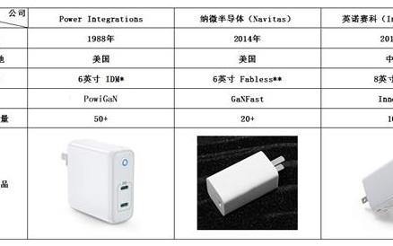 小米65W氮化镓充电器有什么优点