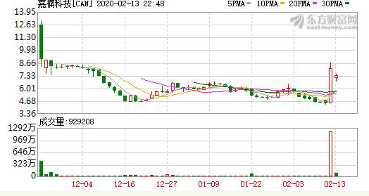 区块链第一股嘉楠科技(Nasdaq:CAN)股价突现暴涨