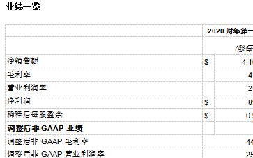 应用材料公司发布2020财年第一季度财务报告