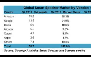 新闻:5G版iPhone搭载A14芯片 2019全球智能音箱出货近1.5亿台