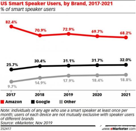 Google智能音箱成亚马逊最大威胁 但亚马逊还将继续保持领先地位两年