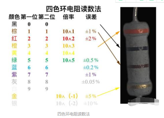 色环电阻如何读数_色环电阻读数方法