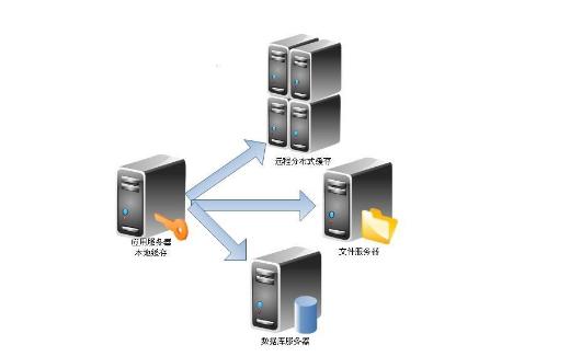 服务器集群yum如何安装软件详细方法说明
