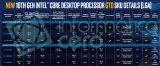 十代酷睿无核显F系列曝光 十代KF系列热设计功耗均提高到125W